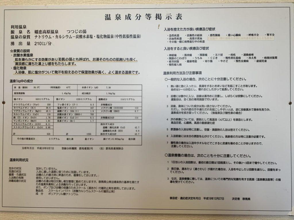 嬬恋高原温泉つつじの湯の温泉成分等掲示表